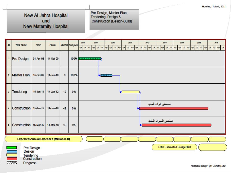 APRIL 2011 New Hospitals Projects   Kuwait has 16 beds per 10,000