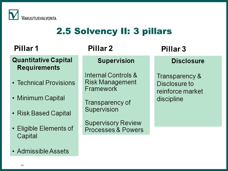Solvency II: 3 pillars Quantitative Capital Requirements Technical Provisions Minimum Capital Risk Based Capital Eligible Elements of Capital Admissible Assets Supervision Internal Controls & Risk Management Framework Transparency of Supervision Supervisory Review Processes & Powers Disclosure Transparency & Disclosure to reinforce market discipline Pillar 1 Pillar 2 Pillar 3
