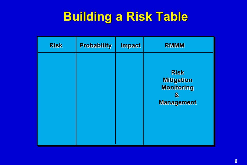 6 Building a Risk Table RiskProbabilityImpactRMMM RiskMitigationMonitoring&Management