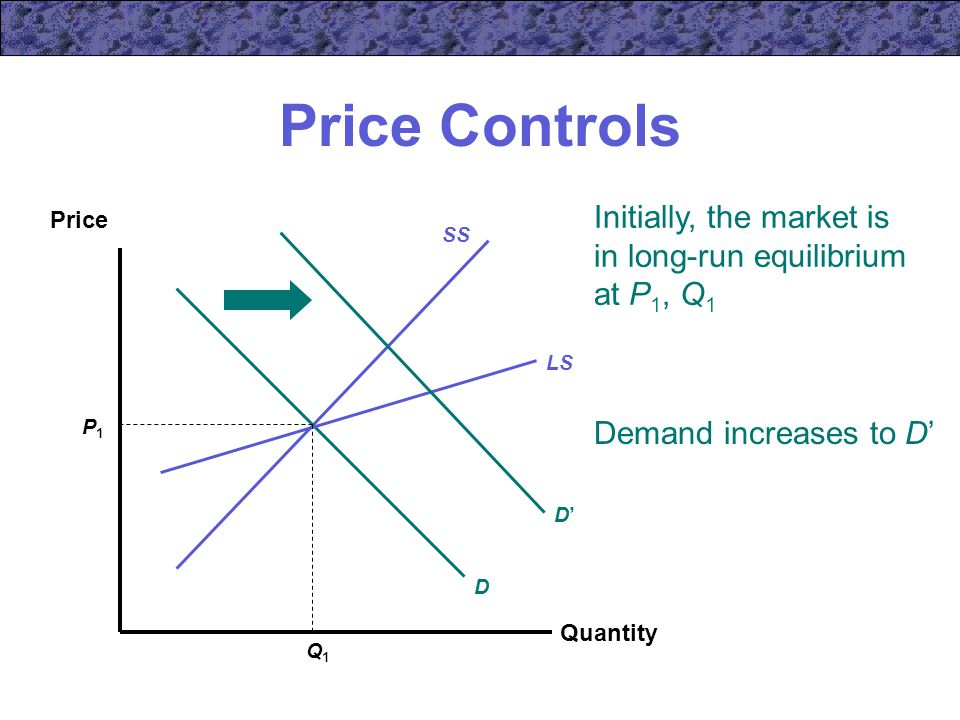 Price Controls Quantity Price SS D LS P1P1 Q1Q1 Initially, the market is in long-run equilibrium at P 1, Q 1 Demand increases to D' D'D'