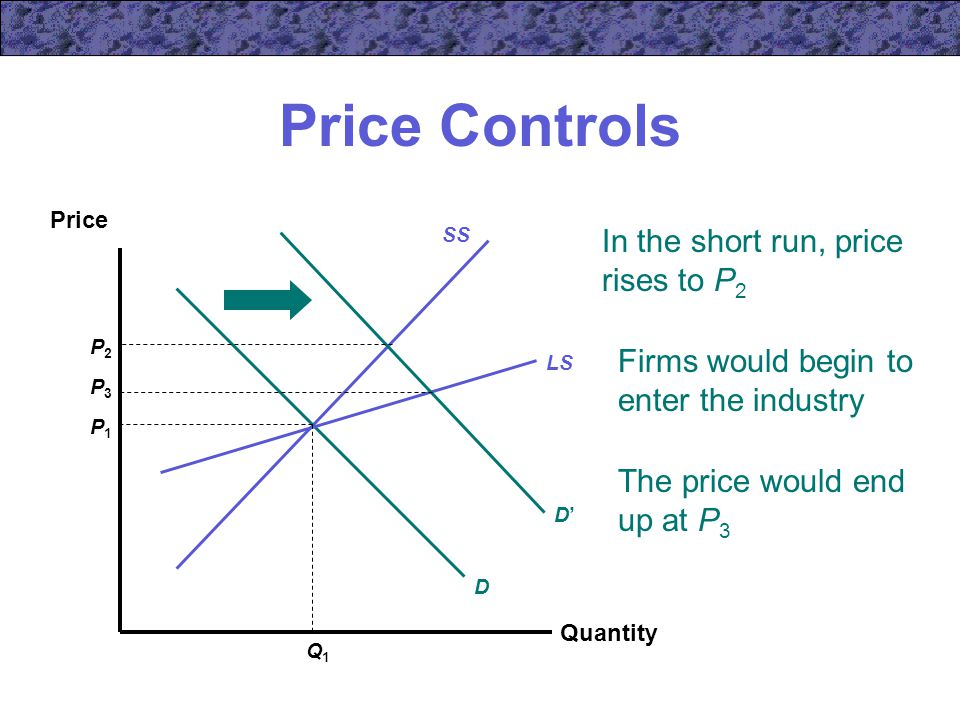 Price Controls Quantity Price SS D LS P1P1 Q1Q1 D'D' Firms would begin to enter the industry In the short run, price rises to P 2 P2P2 The price would end up at P 3 P3P3