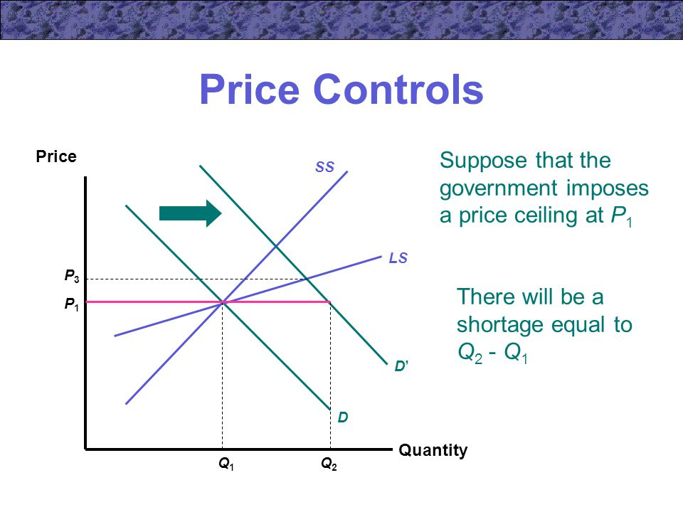 Price Controls Quantity Price SS D LS P1P1 Q1Q1 D'D' P3P3 There will be a shortage equal to Q 2 - Q 1 Q2Q2 Suppose that the government imposes a price ceiling at P 1