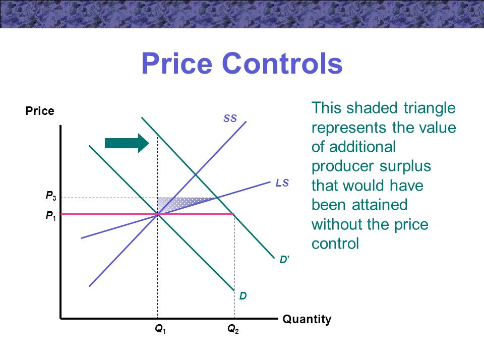 This shaded triangle represents the value of additional producer surplus that would have been attained without the price control Price Controls Quantity Price SS D LS P1P1 Q1Q1 D'D' P3P3 Q2Q2