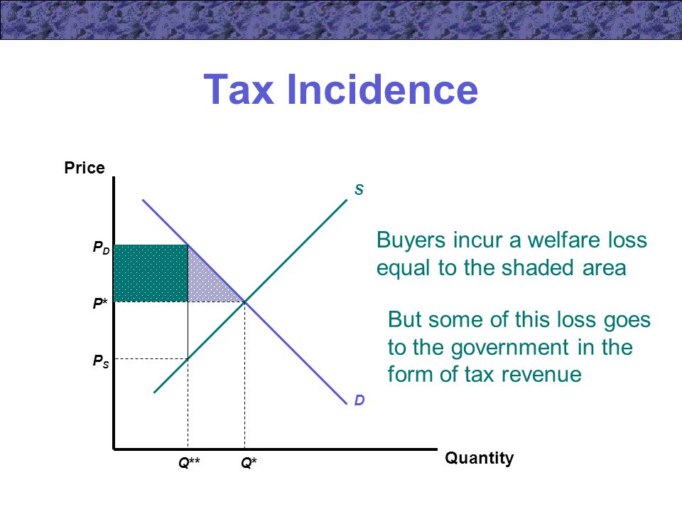 Buyers incur a welfare loss equal to the shaded area Tax Incidence Quantity Price S D P*P* Q*Q* PDPD PSPS Q** But some of this loss goes to the government in the form of tax revenue