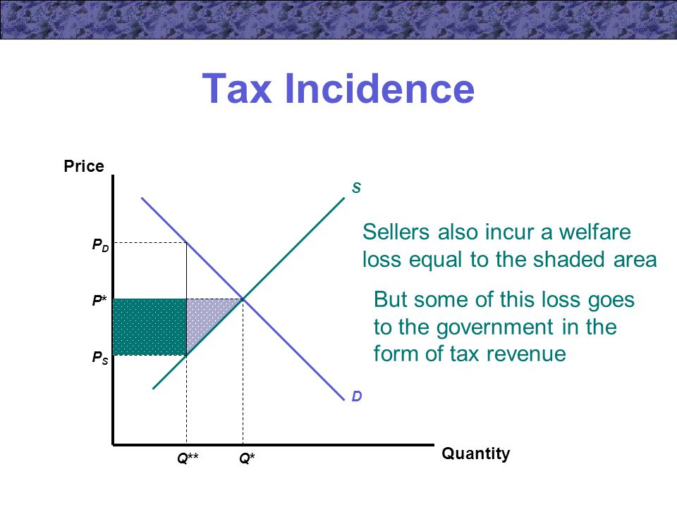Sellers also incur a welfare loss equal to the shaded area Tax Incidence Quantity Price S D P*P* Q*Q* PDPD PSPS Q** But some of this loss goes to the government in the form of tax revenue