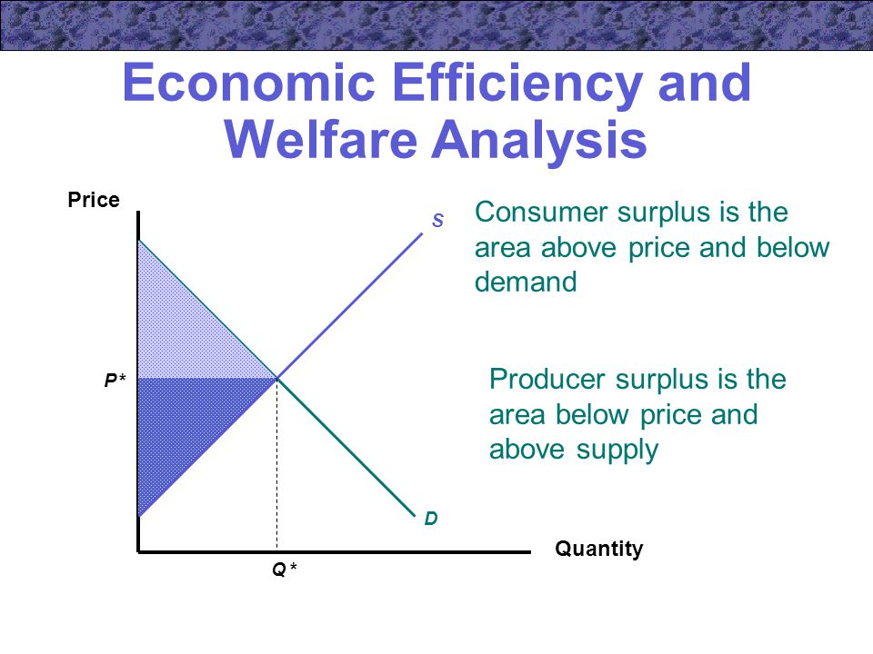 Economic Efficiency and Welfare Analysis Quantity Price P *P * Q *Q * S D Consumer surplus is the area above price and below demand Producer surplus is the area below price and above supply