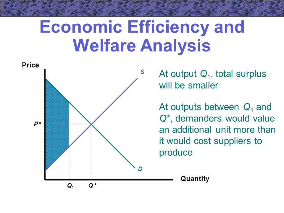 At output Q 1, total surplus will be smaller Economic Efficiency and Welfare Analysis Quantity Price P *P * Q *Q * S D Q1Q1 At outputs between Q 1 and Q*, demanders would value an additional unit more than it would cost suppliers to produce
