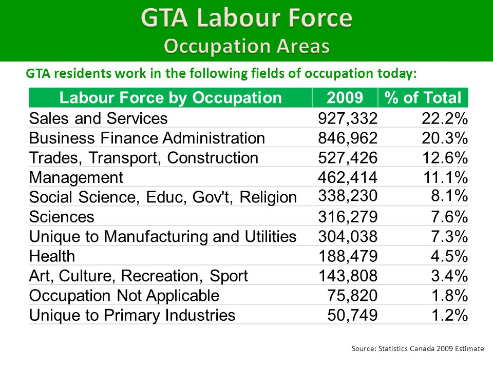 GTA residents work in the following fields of occupation today: Labour Force by Occupation2009% of Total Sales and Services927, % Business Finance Administration846, % Trades, Transport, Construction527, % Management462, % Social Science, Educ, Gov t, Religion 338,2308.1% Sciences316,2797.6% Unique to Manufacturing and Utilities304,0387.3% Health188,4794.5% Art, Culture, Recreation, Sport143,8083.4% Occupation Not Applicable75,8201.8% Unique to Primary Industries50,7491.2% Source: Statistics Canada 2009 Estimate