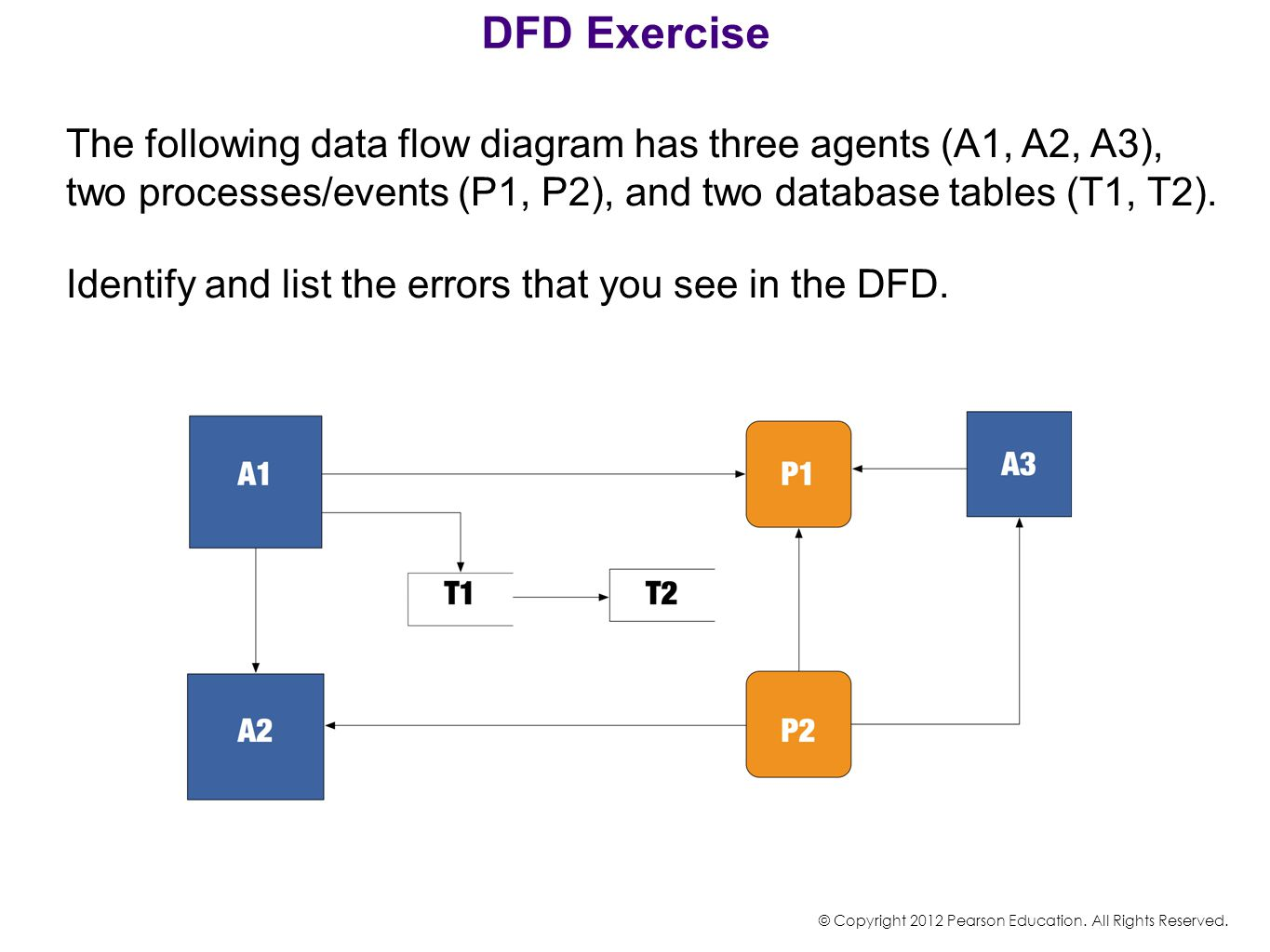 Chapter 4 Accounting Systems Business Processes Process Flow Diagram Exercise Dfd The Following Data Has Three Agents A1 A2 A3