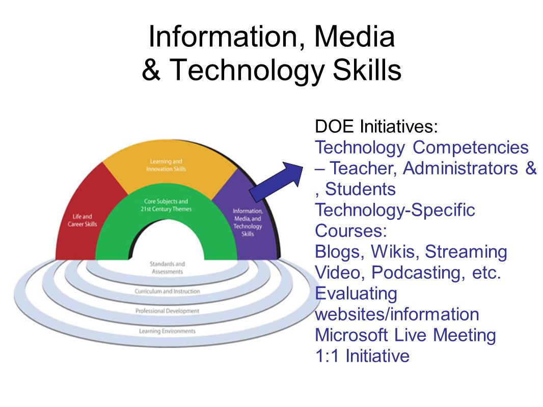 Information, Media & Technology Skills DOE Initiatives: Technology Competencies – Teacher, Administrators &, Students Technology-Specific Courses: Blogs, Wikis, Streaming Video, Podcasting, etc.
