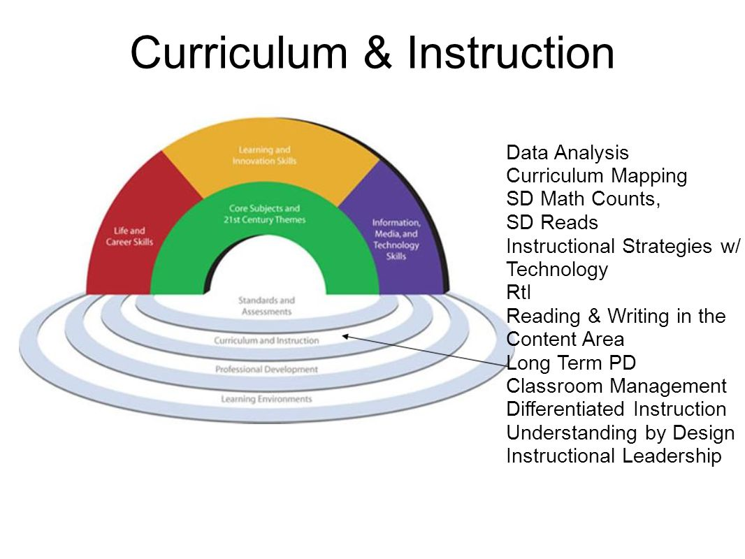 Curriculum & Instruction Data Analysis Curriculum Mapping SD Math Counts, SD Reads Instructional Strategies w/ Technology RtI Reading & Writing in the Content Area Long Term PD Classroom Management Differentiated Instruction Understanding by Design Instructional Leadership