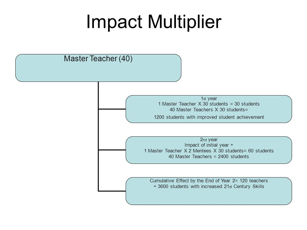 Impact Multiplier Master Teacher (40) 1 st year 1 Master Teacher X 30 students = 30 students 40 Master Teachers X 30 students= 1200 students with improved student achievement 2 nd year Impact of initial year + 1 Master Teacher X 2 Mentees X 30 students= 60 students 40 Master Teachers = 2400 students Cumulative Effect by the End of Year 2= 120 teachers students with increased 21 st Century Skills