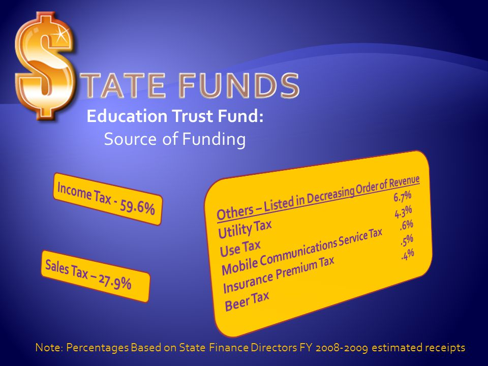 Education Trust Fund: Source of Funding Note: Percentages Based on State Finance Directors FY estimated receipts