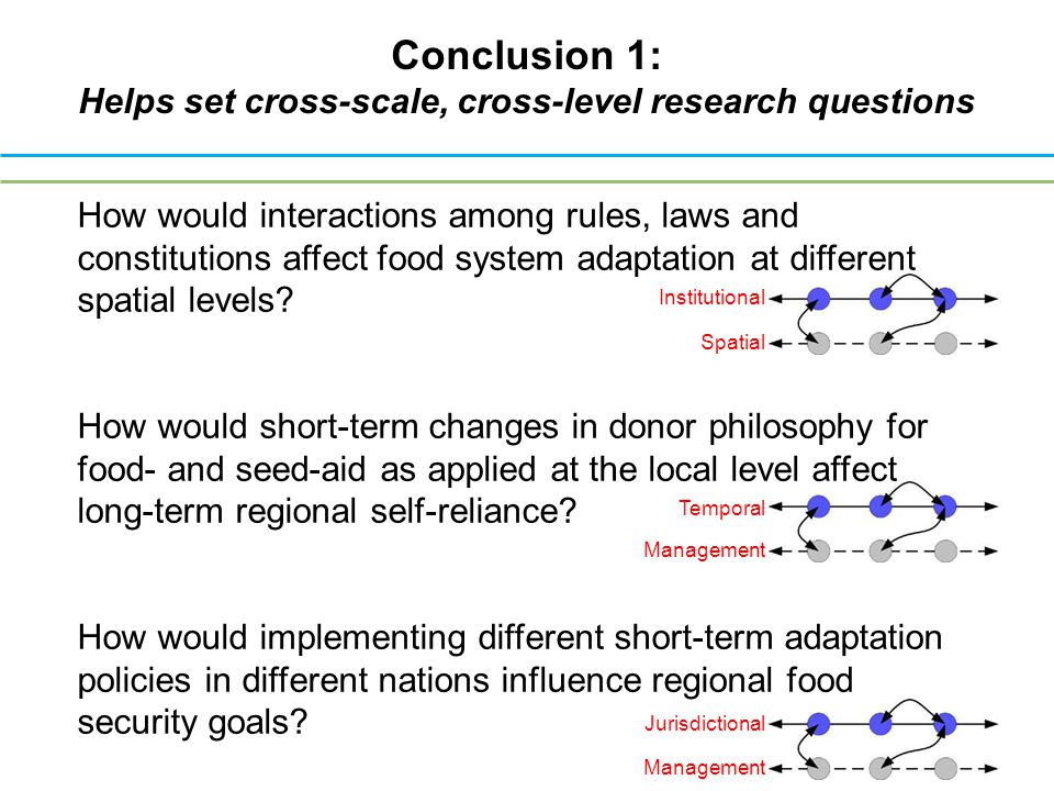 Conclusion 1: Helps set cross-scale, cross-level research questions Institutional Spatial Management Jurisdictional Management Temporal How would interactions among rules, laws and constitutions affect food system adaptation at different spatial levels.