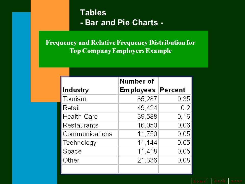 b a c kn e x t h o m e Tables - Bar and Pie Charts - Frequency and Relative Frequency Distribution for Top Company Employers Example