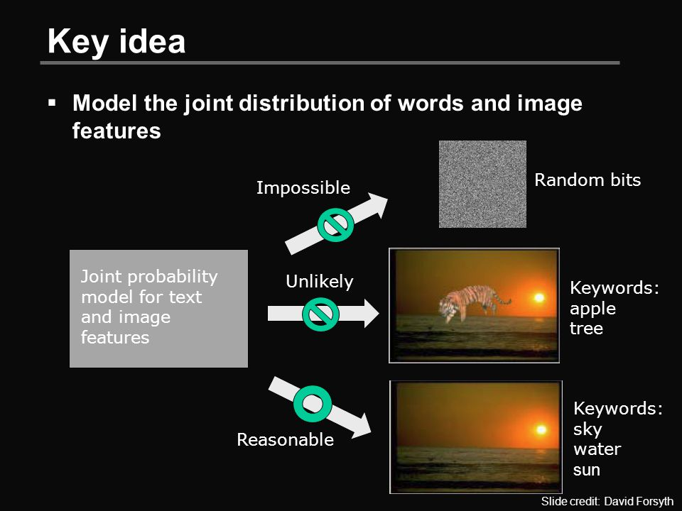 Key idea  Model the joint distribution of words and image features Joint probability model for text and image features Random bits Impossible Keywords: apple tree Unlikely Keywords: sky water sun Reasonable Slide credit: David Forsyth