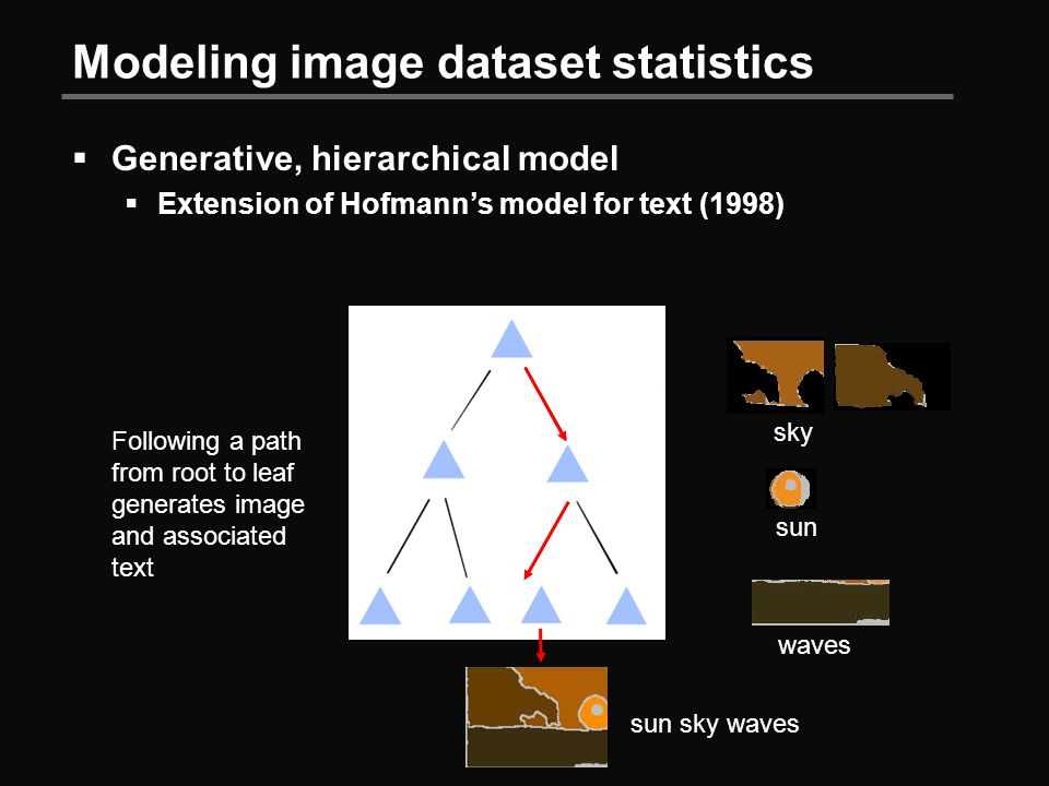 Modeling image dataset statistics  Generative, hierarchical model  Extension of Hofmann's model for text (1998) Following a path from root to leaf generates image and associated text sky sun waves sun sky waves