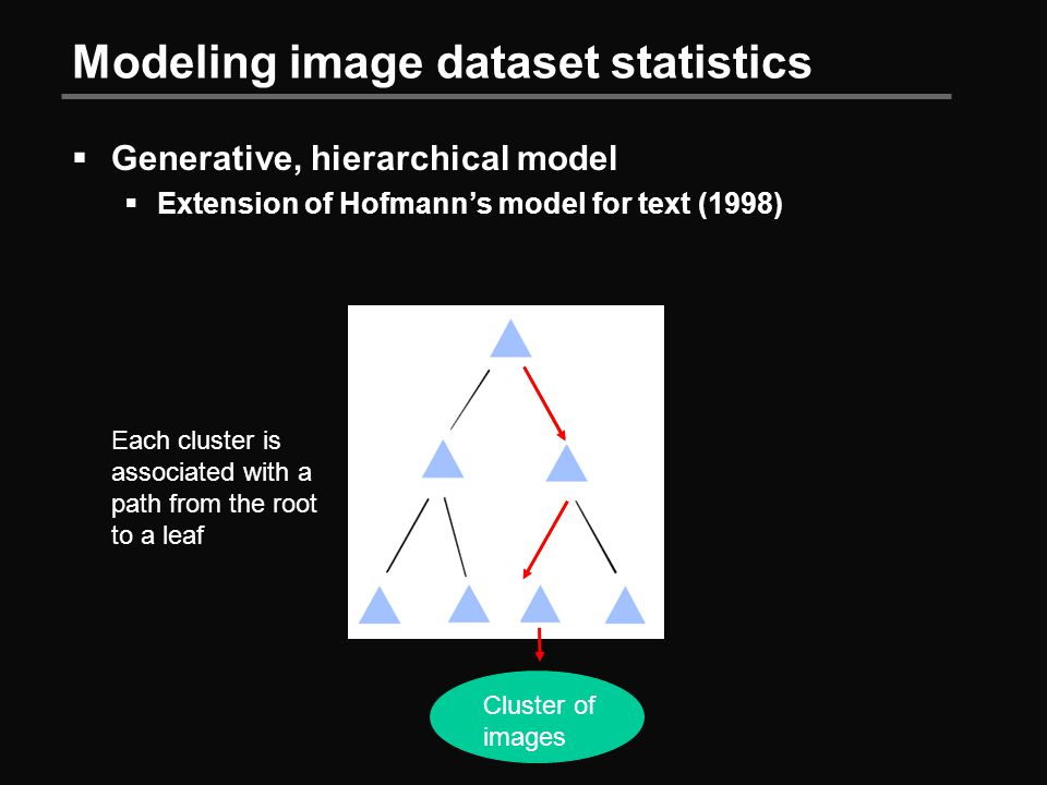 Modeling image dataset statistics  Generative, hierarchical model  Extension of Hofmann's model for text (1998) Each cluster is associated with a path from the root to a leaf Cluster of images