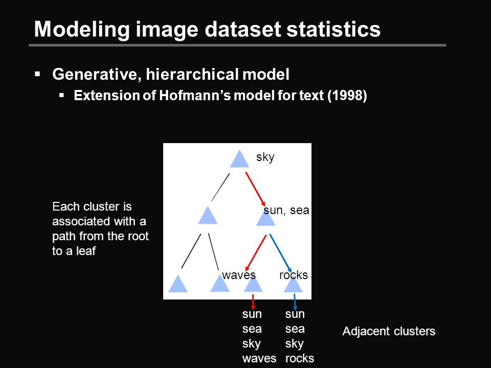 Modeling image dataset statistics  Generative, hierarchical model  Extension of Hofmann's model for text (1998) Each cluster is associated with a path from the root to a leaf sky sun, sea wavesrocks sun sea sky waves sun sea sky rocks Adjacent clusters