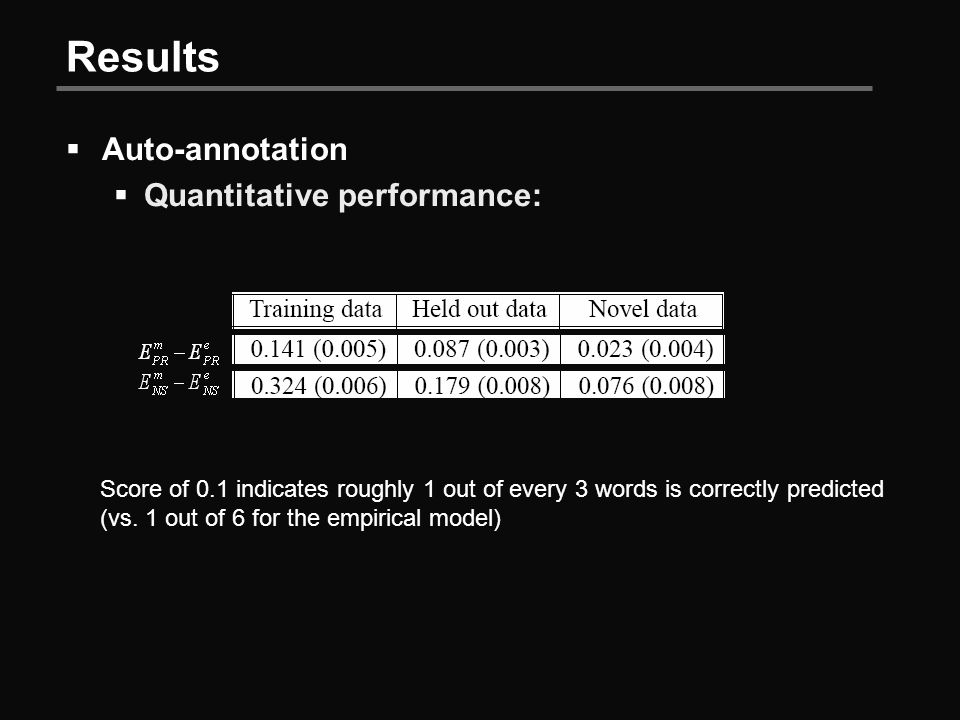 Results  Auto-annotation  Quantitative performance: Score of 0.1 indicates roughly 1 out of every 3 words is correctly predicted (vs.