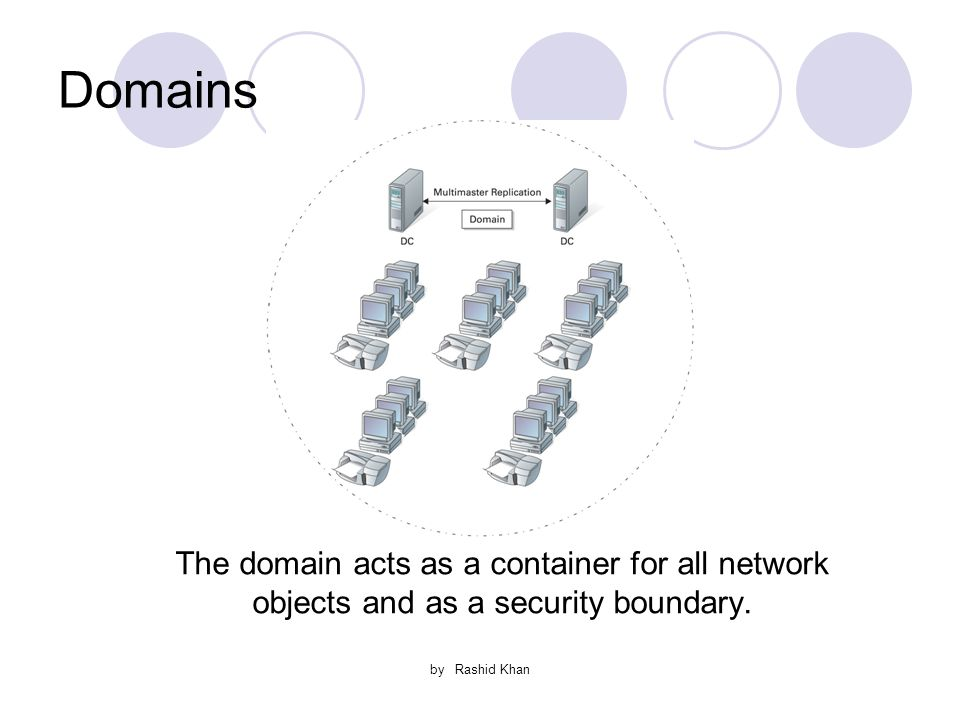 by Rashid Khan Domains The domain acts as a container for all network objects and as a security boundary.