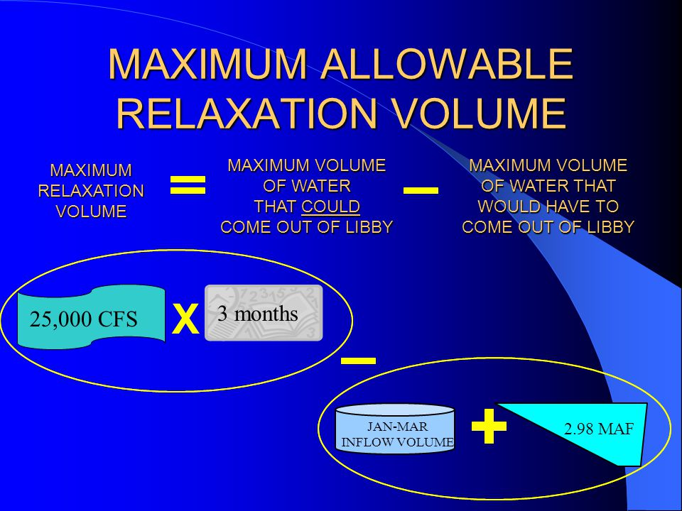 MAXIMUM ALLOWABLE RELAXATION VOLUME MAXIMUM VOLUME OF WATER THAT COULD COME OUT OF LIBBY MAXIMUM VOLUME OF WATER THAT WOULD HAVE TO COME OUT OF LIBBY MAXIMUM RELAXATION VOLUME 3 months X 25,000 CFS JAN-MAR INFLOW VOLUME 2.98 MAF