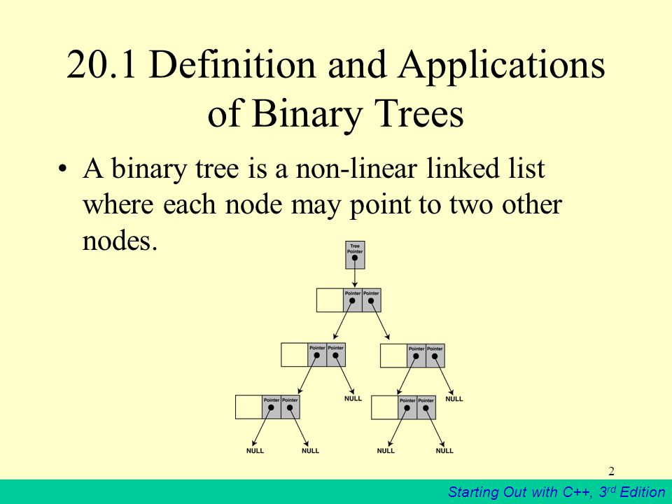 Starting Out with C++, 3 rd Edition 1 Chapter 20 Binary