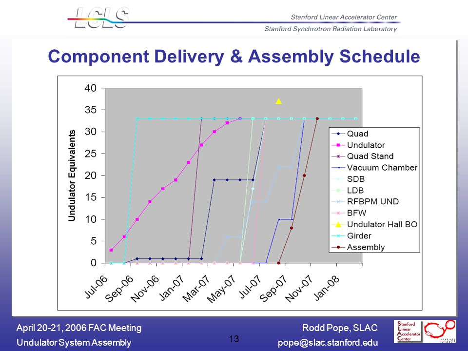 Rodd Pope, SLAC Undulator System April 20-21, 2006 FAC Meeting 13 Component Delivery & Assembly Schedule