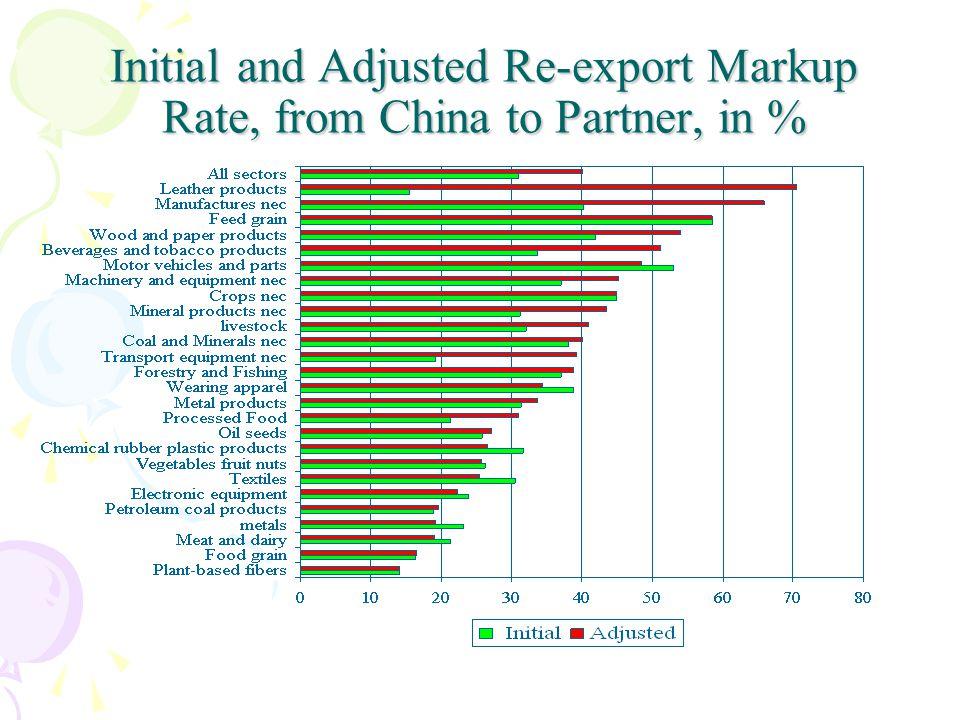 Estimate Hong Kong Re-export Markups and Reconcile Trade