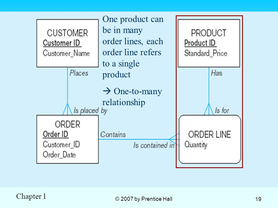 Chapter 1 © 2007 by Prentice Hall 19 One product can be in many order lines, each order line refers to a single product  One-to-many relationship