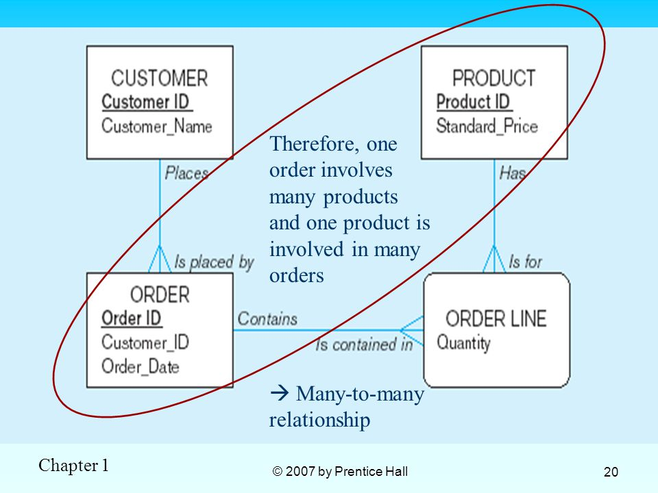 Chapter 1 © 2007 by Prentice Hall 20 Therefore, one order involves many products and one product is involved in many orders  Many-to-many relationship