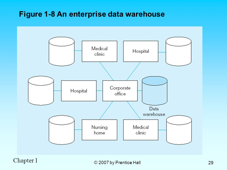 Chapter 1 © 2007 by Prentice Hall 29 Figure 1-8 An enterprise data warehouse