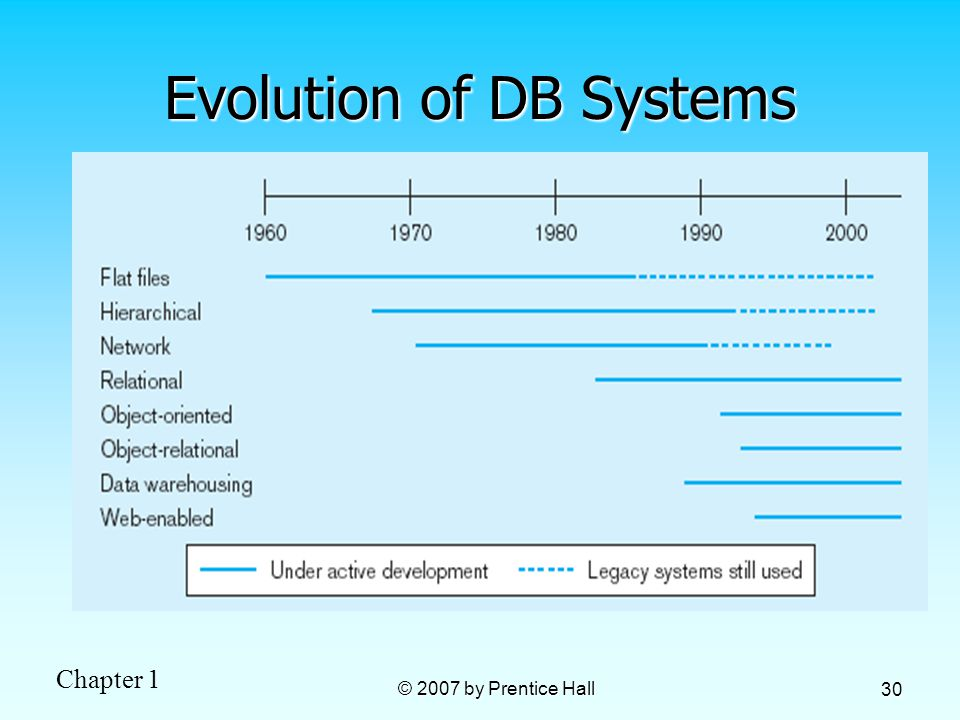 Chapter 1 © 2007 by Prentice Hall 30 Evolution of DB Systems