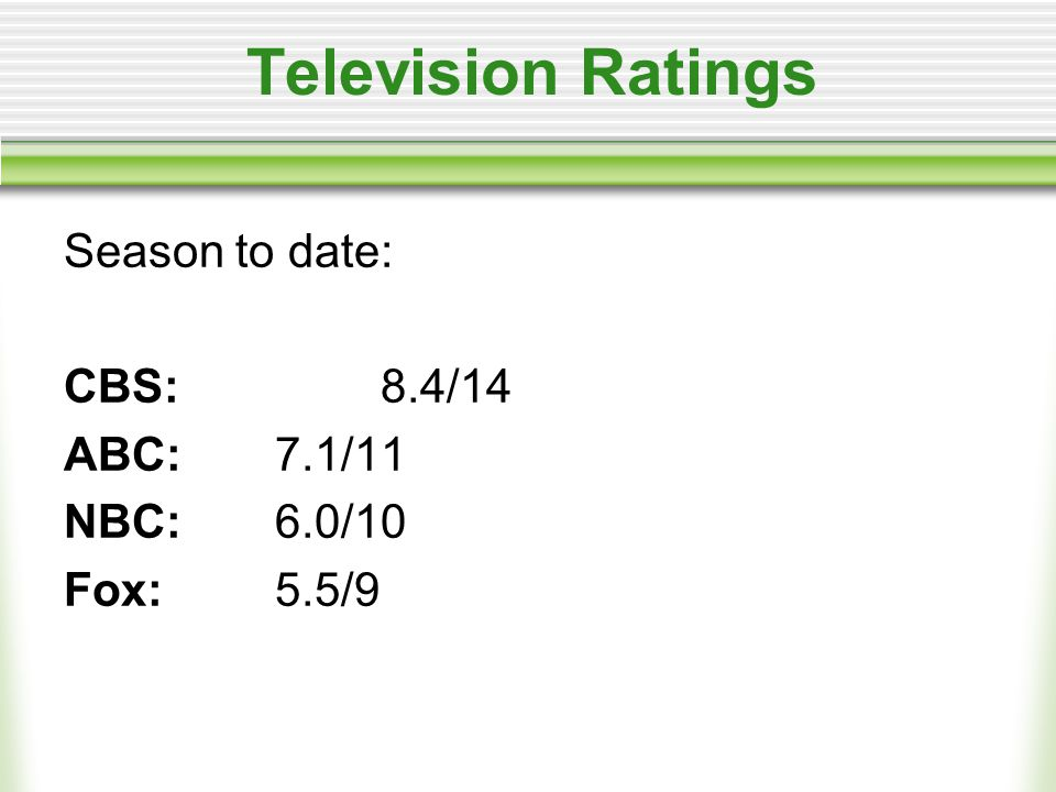 Television Ratings Season to date: CBS:8.4/14 ABC:7.1/11 NBC:6.0/10 Fox:5.5/9