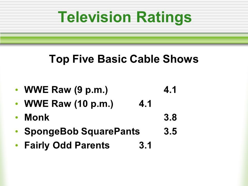 Television Ratings Top Five Basic Cable Shows WWE Raw (9 p.m.)4.1 WWE Raw (10 p.m.)4.1 Monk3.8 SpongeBob SquarePants 3.5 Fairly Odd Parents 3.1