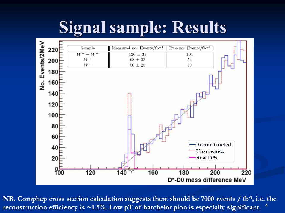 4 Signal sample: Results NB.