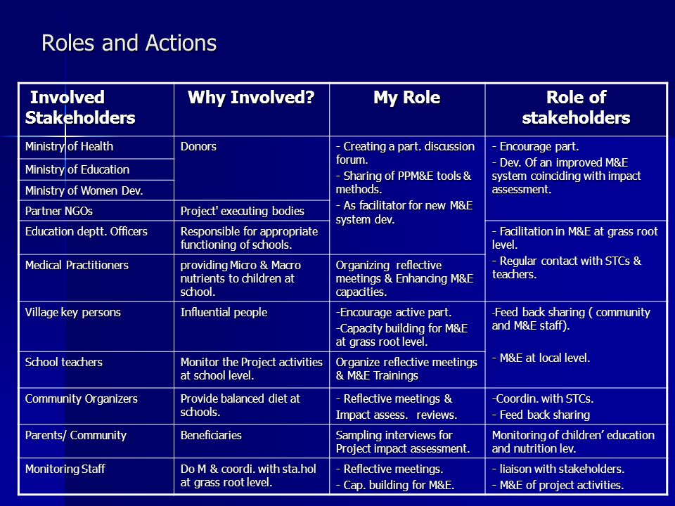 Roles and Actions Involved Stakeholders Involved Stakeholders Why Involved.