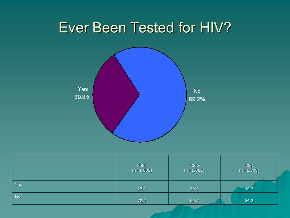 Ever Been Tested for HIV 2009(n=1,005)2006(n=1,082)2001(n=1,308)Yes No