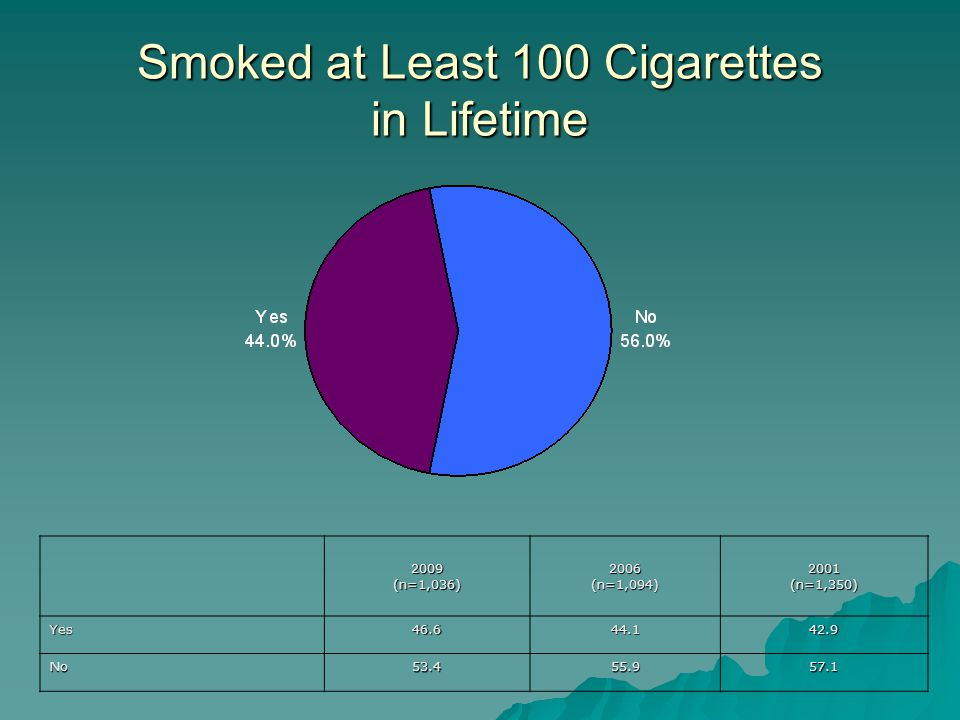 Smoked at Least 100 Cigarettes in Lifetime 2009(n=1,036)2006(n=1,094)2001(n=1,350) Yes No