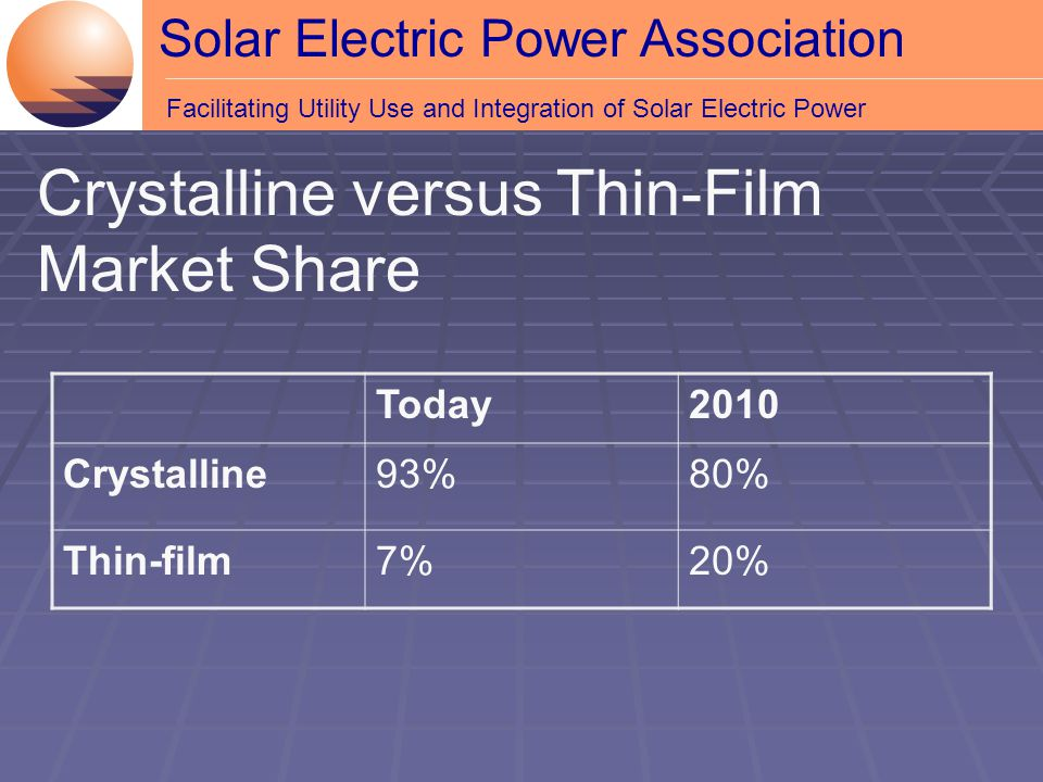 Solar Electric Power Association Facilitating Utility Use and Integration of Solar Electric Power Crystalline versus Thin-Film Market Share Today2010 Crystalline93%80% Thin-film7%20%