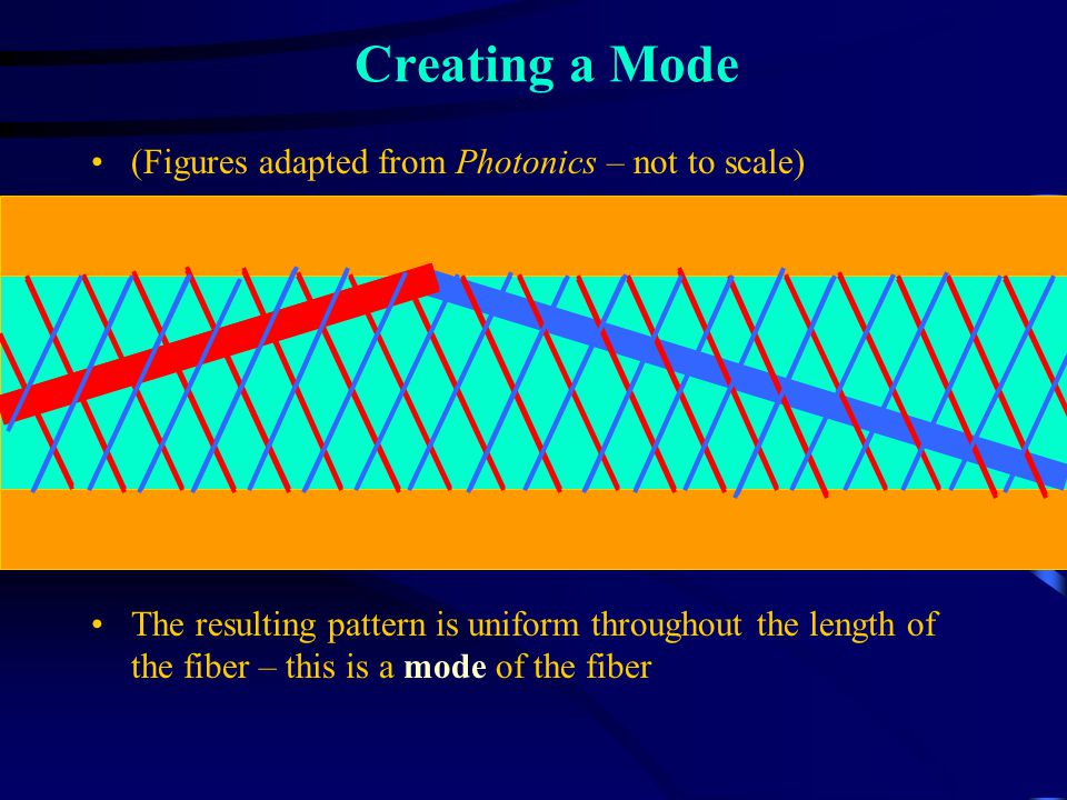Modes Certain combinations of rays produce a field that is uniform in amplitude throughout the length of the fiber These combinations are called modes and are similar to standing wave on a string Every path can be expressed as a sum of modes (like Fourier series) ii 00 n0n0 n1n1 n2n2