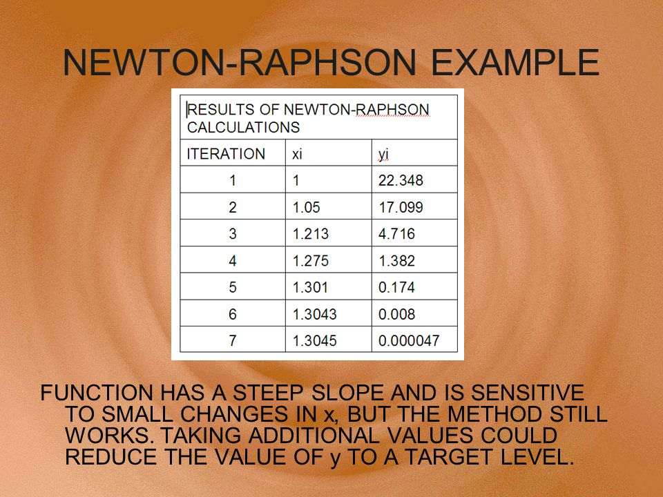 NEWTON-RAPHSON EXAMPLE FUNCTION HAS A STEEP SLOPE AND IS SENSITIVE TO SMALL CHANGES IN x, BUT THE METHOD STILL WORKS.