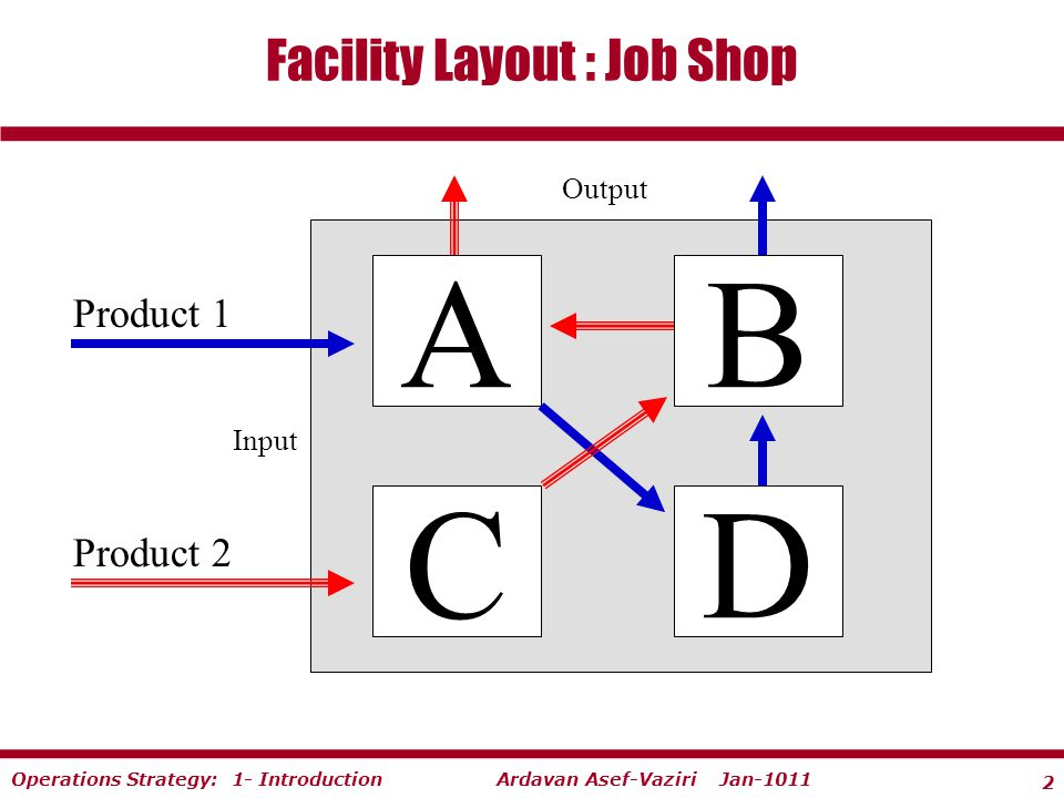 2 Ardavan Asef-Vaziri Jan-1011Operations Strategy: 1- Introduction Facility Layout : Job Shop A C B D Product 1 Output Input Product 2