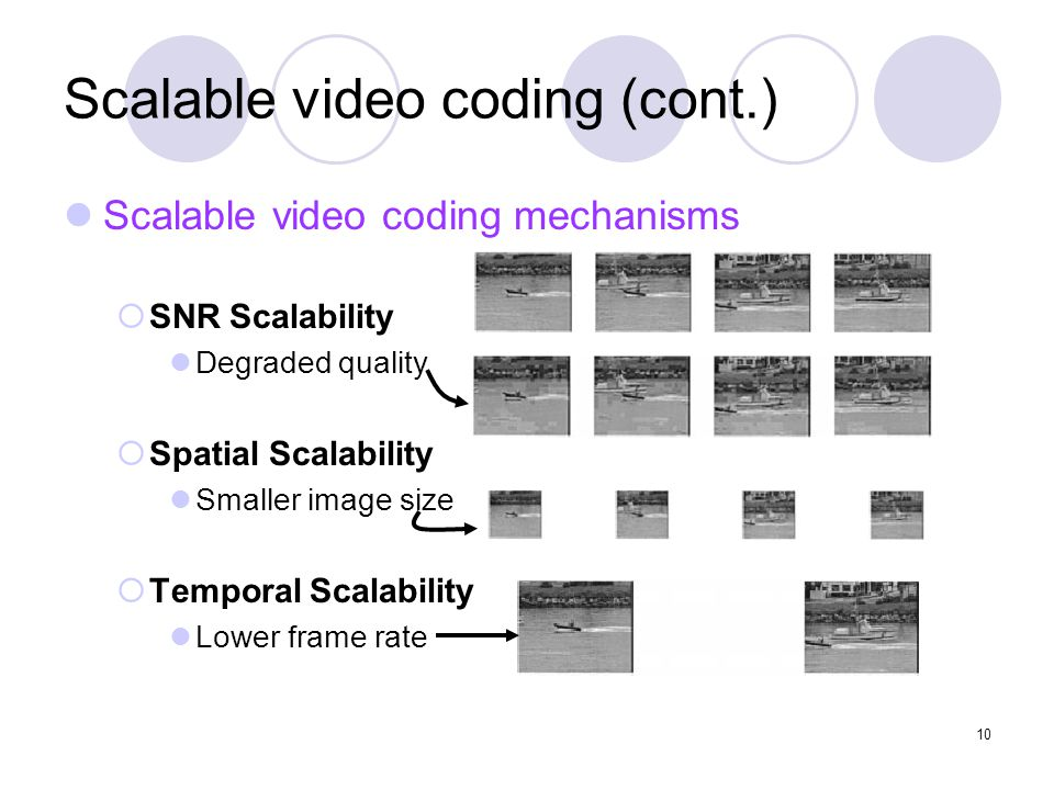 10 Scalable video coding (cont.) Scalable video coding mechanisms  SNR Scalability Degraded quality  Spatial Scalability Smaller image size  Temporal Scalability Lower frame rate