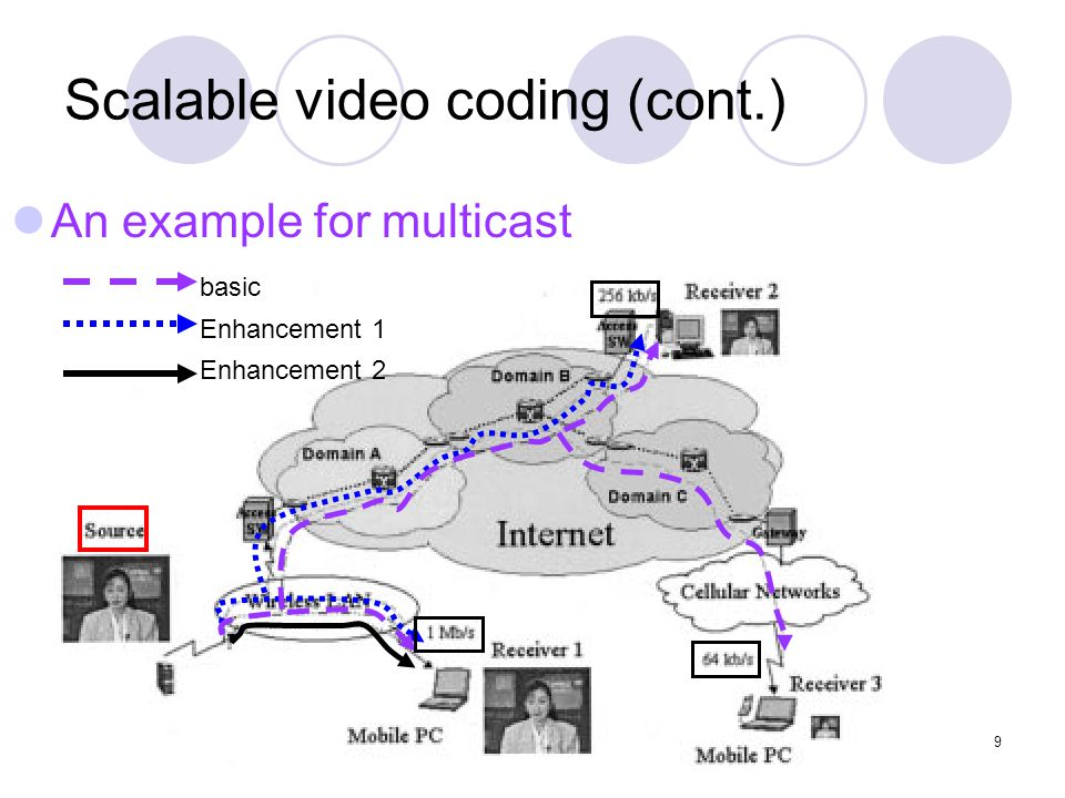 9 Scalable video coding (cont.) An example for multicast basic Enhancement 1 Enhancement 2