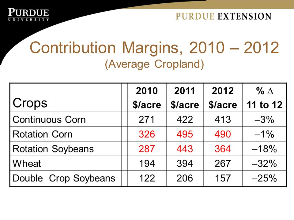Contribution Margins, 2010 – 2012 (Average Cropland) Crops 2010 $/acre 2011 $/acre 2012 $/acre % ∆ 11 to 12 Continuous Corn –3% Rotation Corn –1% Rotation Soybeans –18% Wheat –32% Double Crop Soybeans –25%