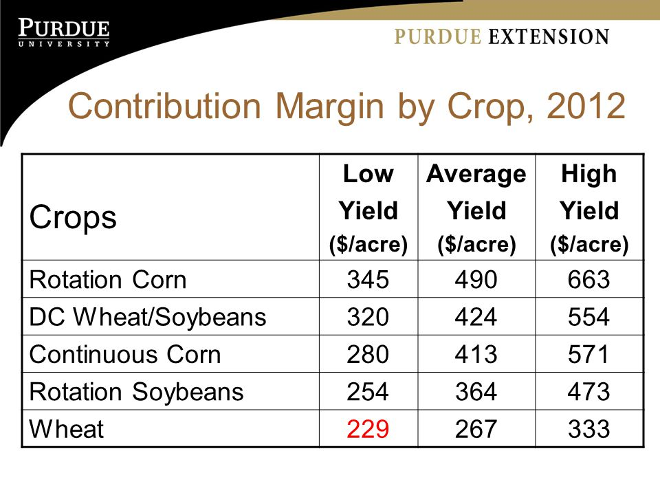 Contribution Margin by Crop, 2012 Crops Low Yield ($/acre) Average Yield ($/acre) High Yield ($/acre) Rotation Corn DC Wheat/Soybeans Continuous Corn Rotation Soybeans Wheat