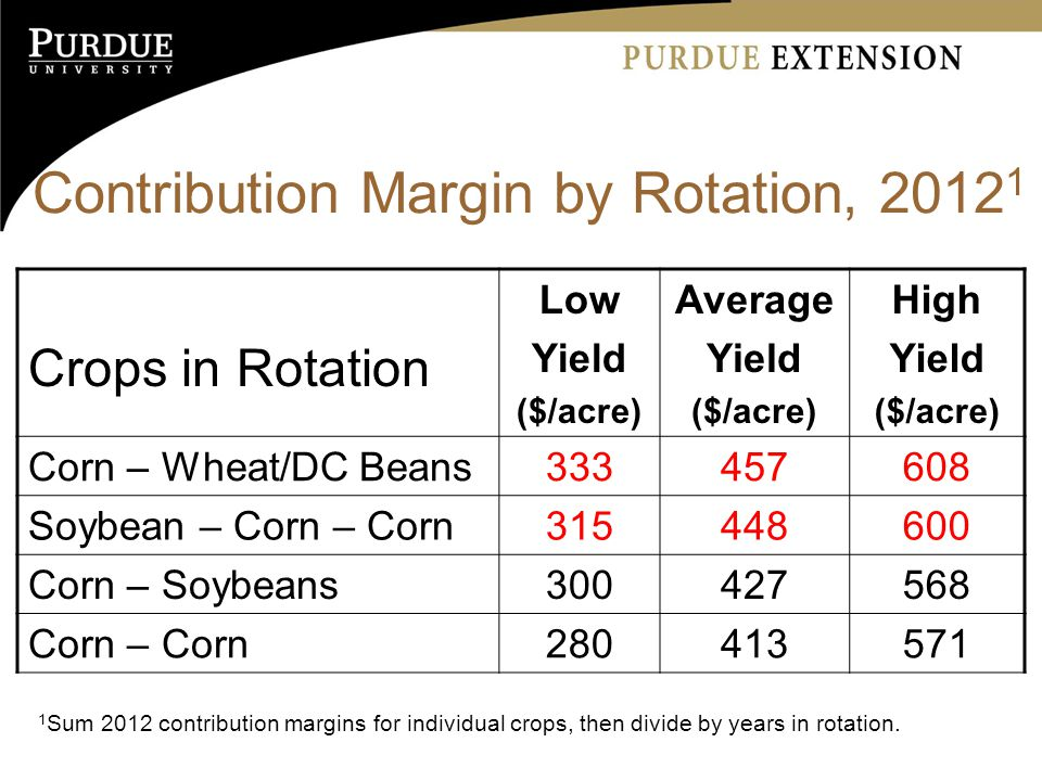 Contribution Margin by Rotation, Crops in Rotation Low Yield ($/acre) Average Yield ($/acre) High Yield ($/acre) Corn – Wheat/DC Beans Soybean – Corn – Corn Corn – Soybeans Corn – Corn Sum 2012 contribution margins for individual crops, then divide by years in rotation.