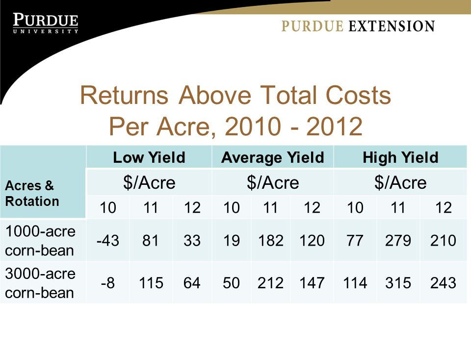Returns Above Total Costs Per Acre, Acres & Rotation Low YieldAverage YieldHigh Yield $/Acre acre corn-bean acre corn-bean