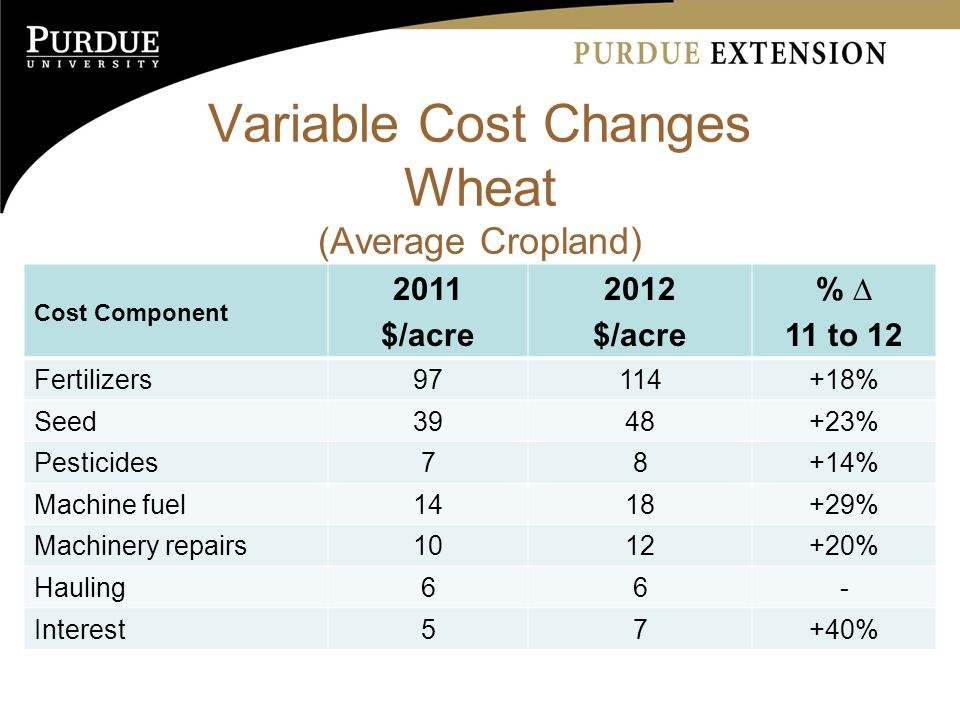 Variable Cost Changes Wheat (Average Cropland) Cost Component 2011 $/acre 2012 $/acre % ∆ 11 to 12 Fertilizers % Seed % Pesticides78+14% Machine fuel % Machinery repairs % Hauling66- Interest57+40%